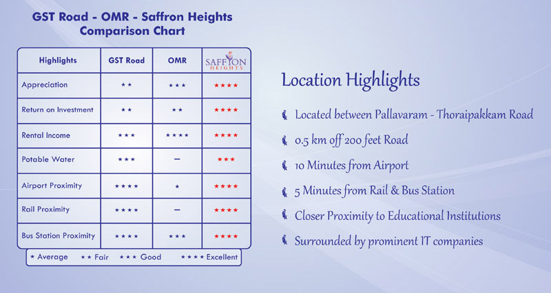 Saffron-heights-pallavaram
